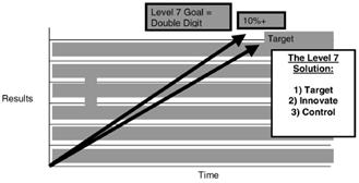 Strategy to performance Gaps